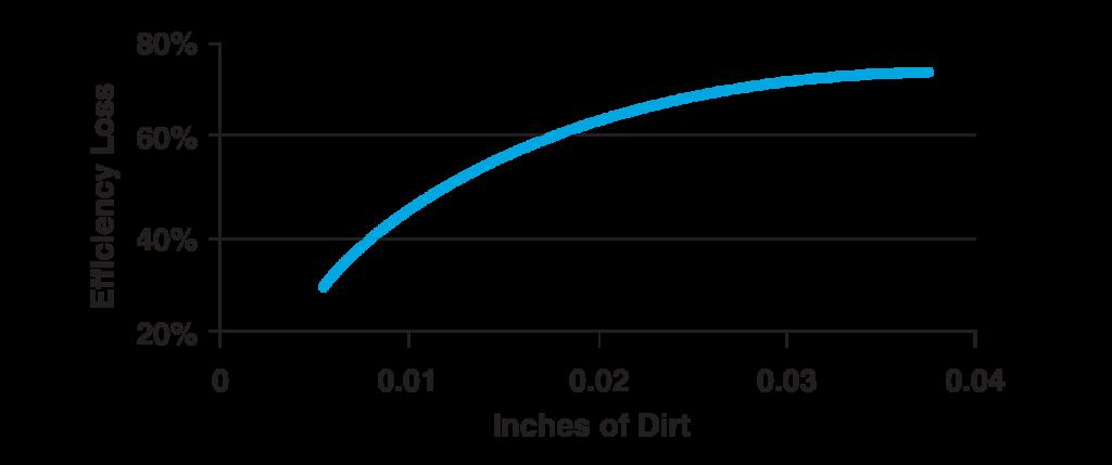 hvac-graph